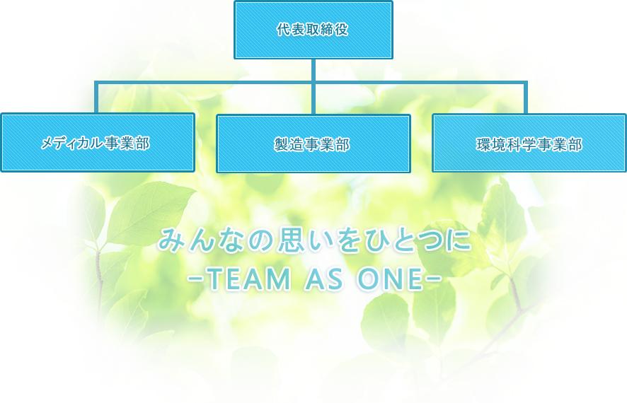 本社組織図